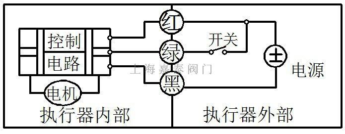 CR2-01(2 线控制)  1. 红线接通正极,黑线接通负极,阀门关闭,到位后执行器内部自动断电。 2. 黑线接通正极,红线接通负极,阀门打开,到位后执行器内部自动断电。 ² 电压选配:DC5V/DC12V/DC24V ² 不得超过电压工作 CR2-02 (2 线控制-断电复位)  1、红线接正极,黑线接负极。 2、当开关闭合,阀门打开,到位后执行器内部自动断电。 3、当开关断开,阀门关闭,到位后执行器内部自动断电。 ² 电压选配:AC/DC9-35V ² 不得超
